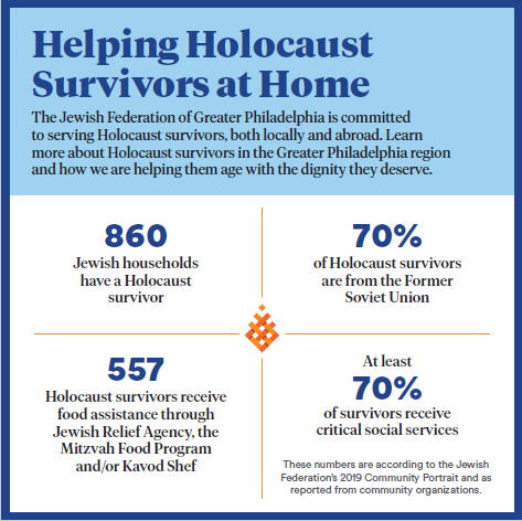 Local Holocaust Survivors